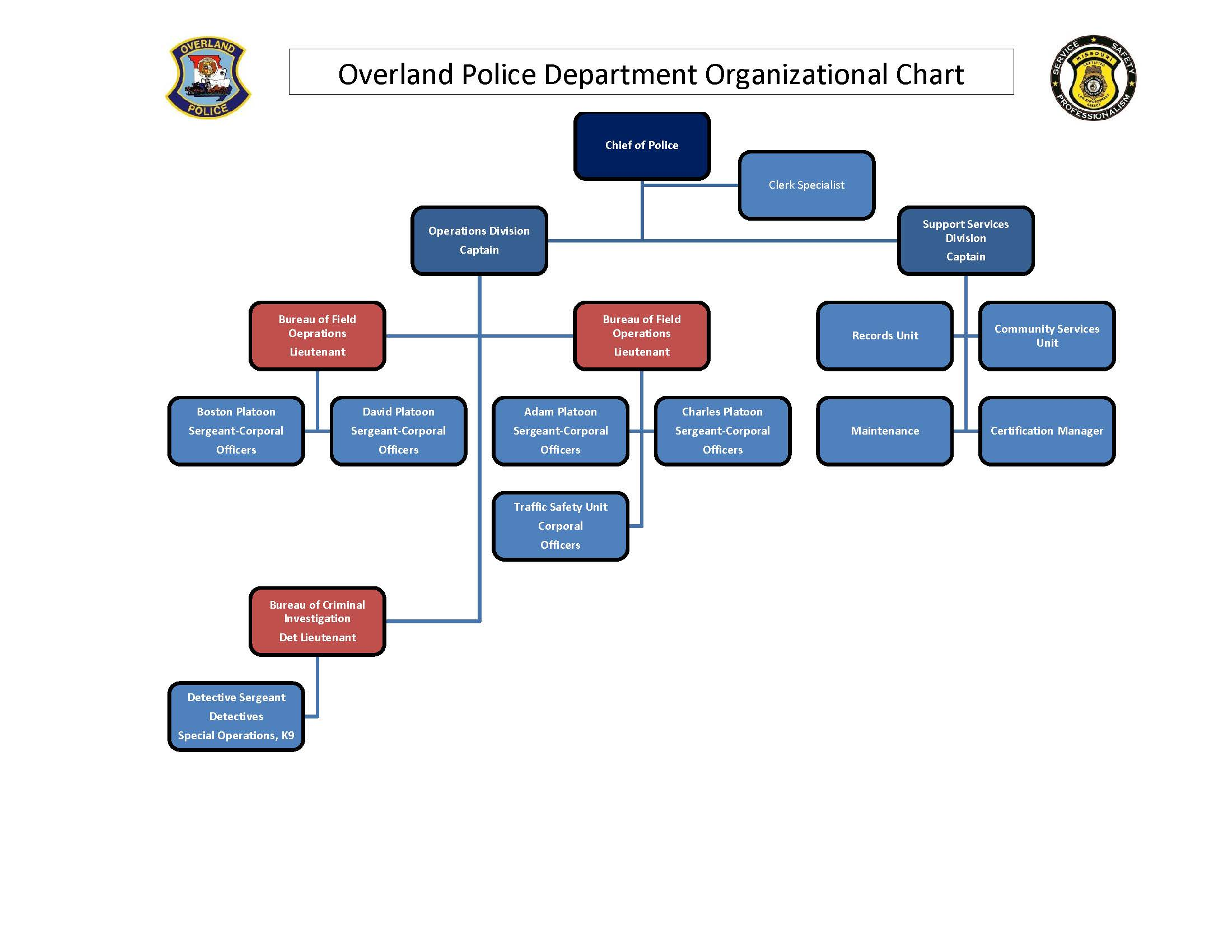 Organizational Chart Revised 03-02-2020